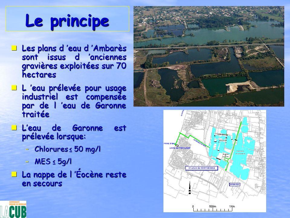 Le principeLes plans d 'eau d 'Ambarès sont issus d 'anciennes gravières exploitées sur 70 hectares.