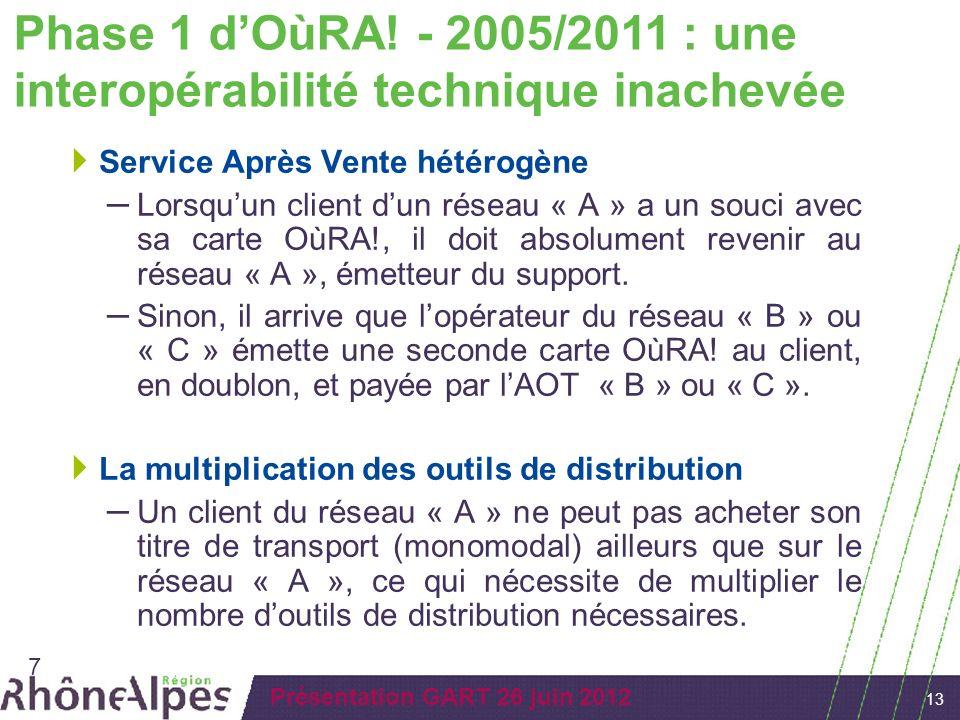 Phase 1 d'OùRA! - 2005/2011 : une interopérabilité technique inachevée