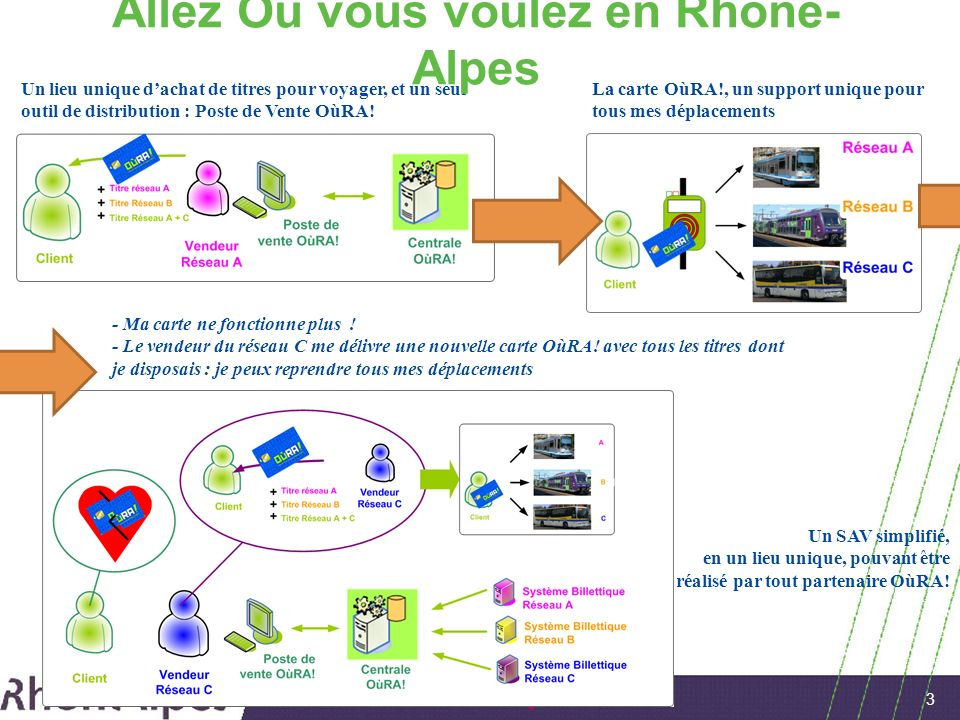 Allez Où vous voulez en Rhône-Alpes
