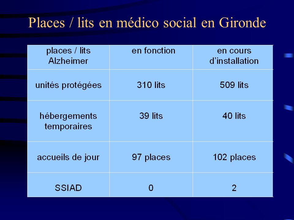 Places / lits en médico social en Gironde
