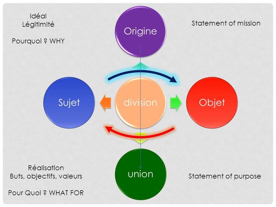 Buts, objectifs, valeurs