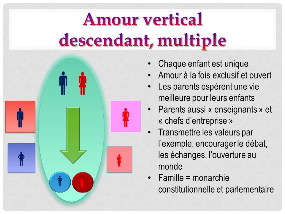       Amour vertical descendant, multiple  
