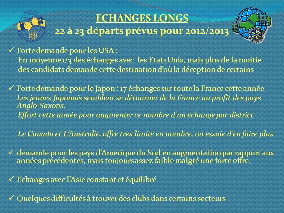ECHANGES LONGS 22 à 23 départs prévus pour 2012/2013