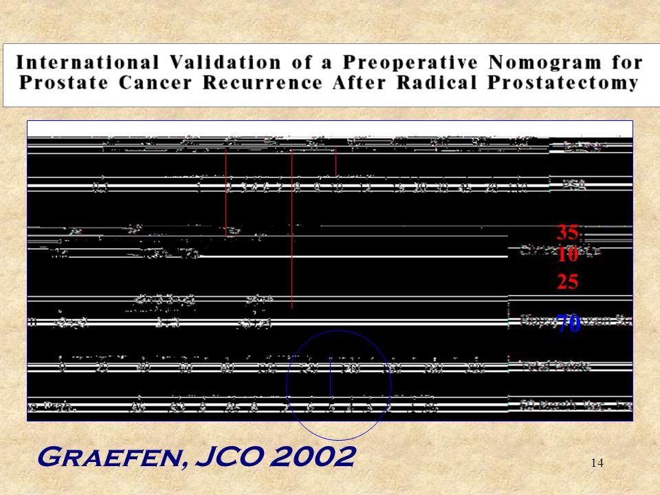 10 25 35 70 Graefen, JCO 2002