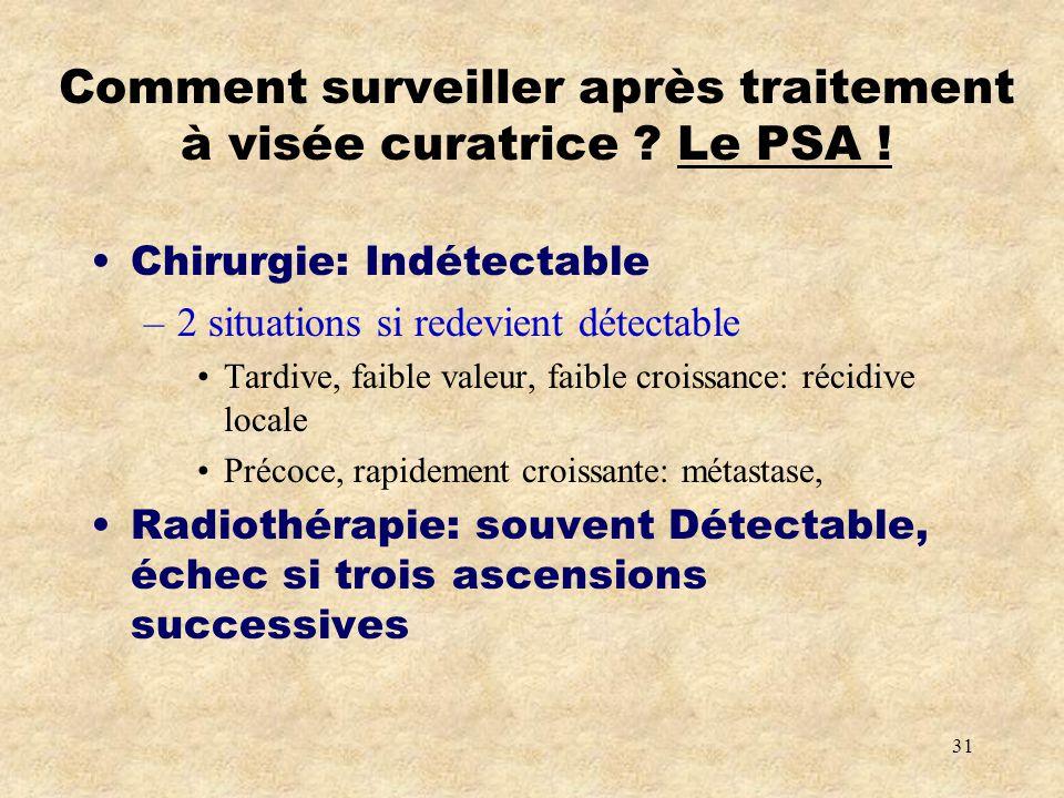 Comment surveiller après traitement à visée curatrice Le PSA !