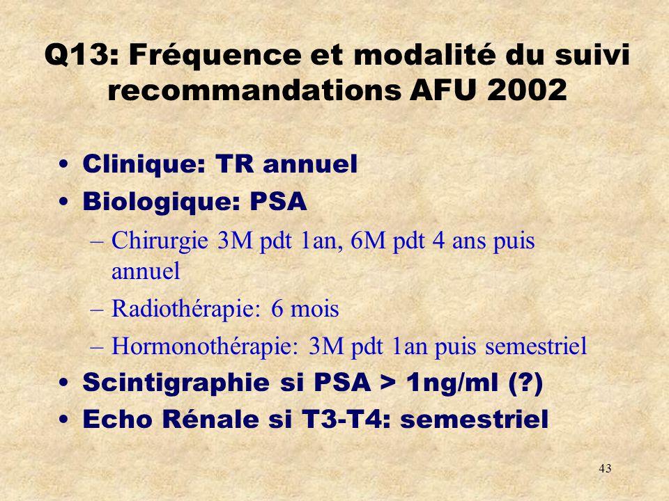 Q13: Fréquence et modalité du suivi recommandations AFU 2002