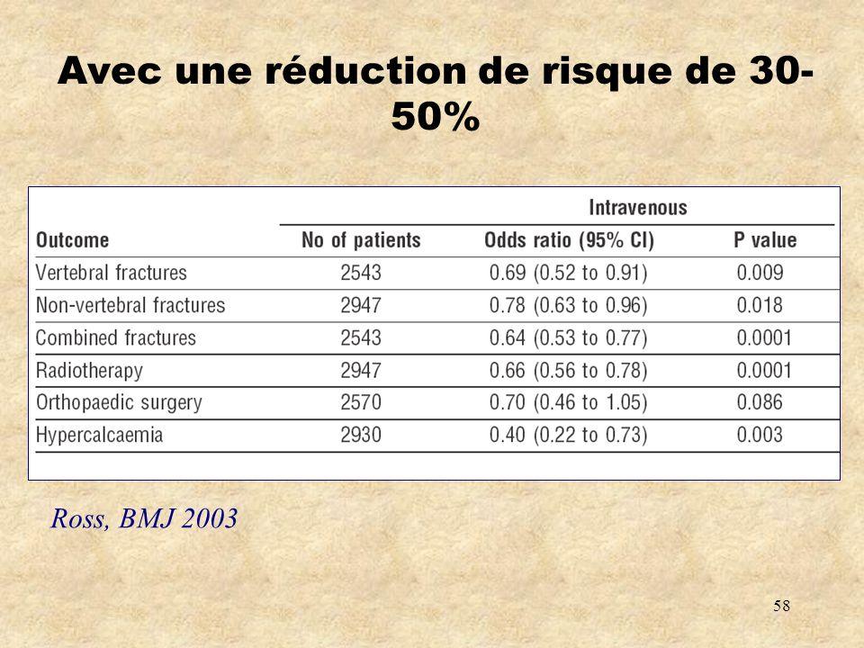 Avec une réduction de risque de 30-50%