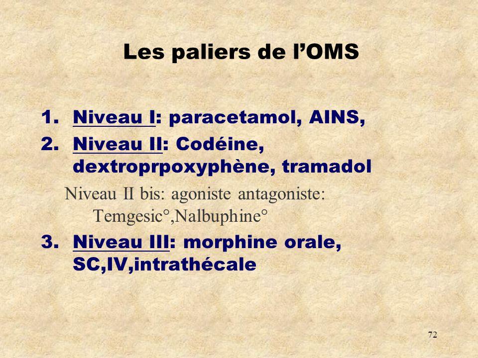Les paliers de l'OMS Niveau I: paracetamol, AINS,