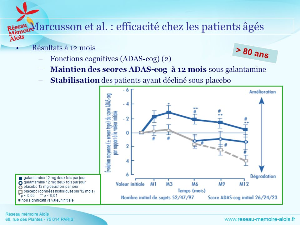Marcusson et al. : efficacité chez les patients âgés