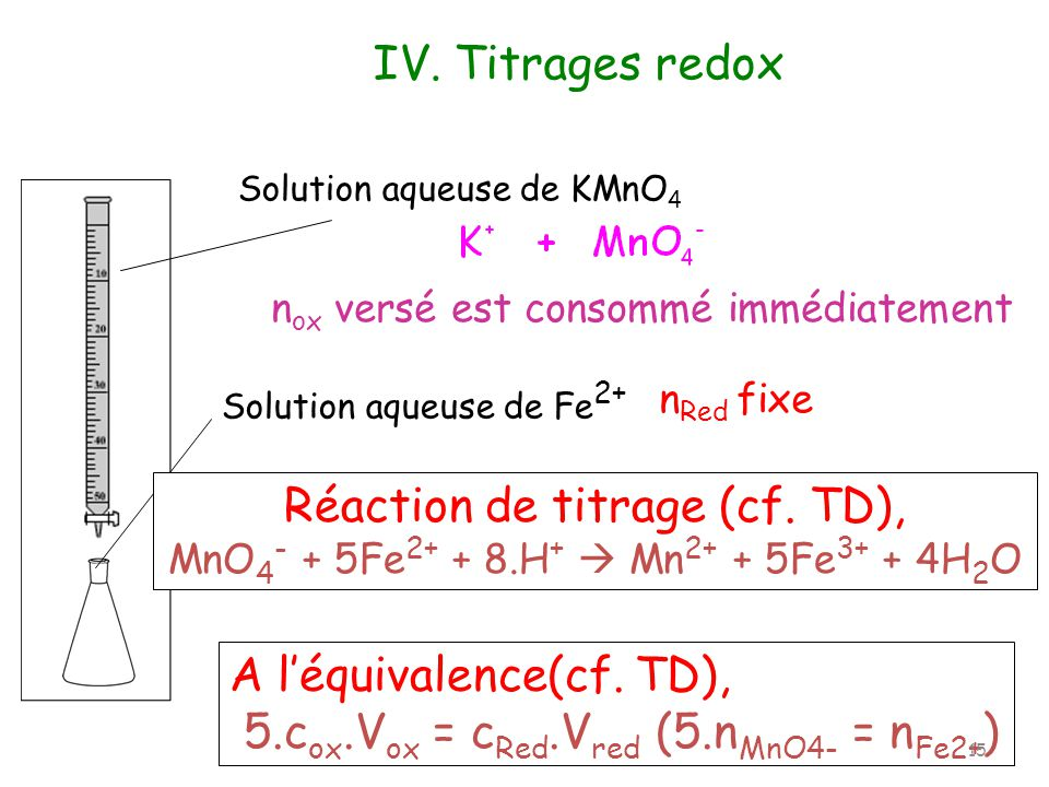 A l'équivalence(cf. TD), 5.cox.Vox = cRed.Vred (5.nMnO4- = nFe2+)