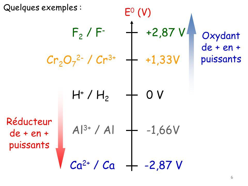 F2 / F- +2,87 V Cr2O72- / Cr3+ +1,33V H+ / H2 0 V Al3+ / Al -1,66V