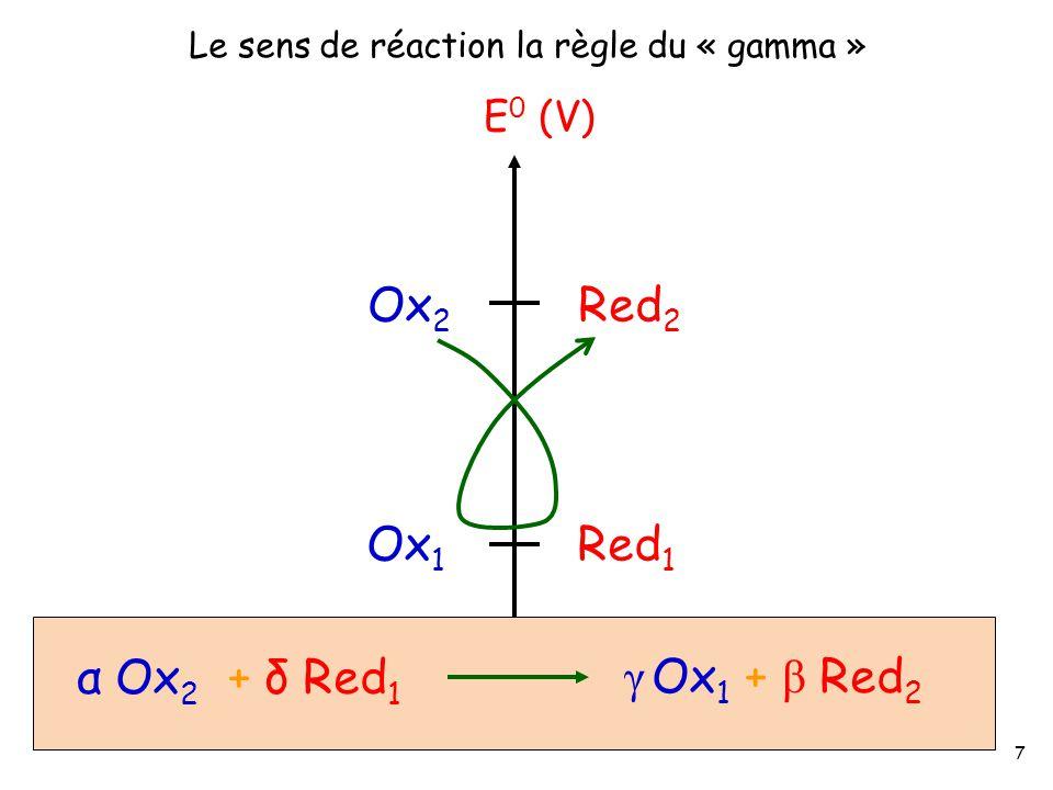 Ox2 Red2 Ox1 Red1 α Ox2 + δ Red1 γ Ox1 + β Red2 E0 (V)
