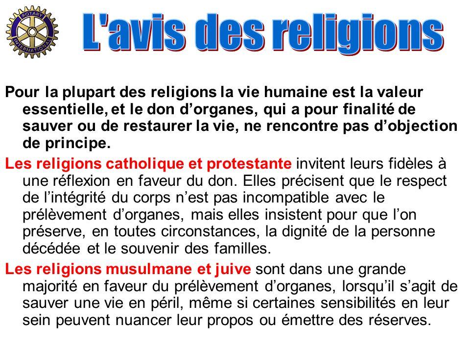 L avis des religions