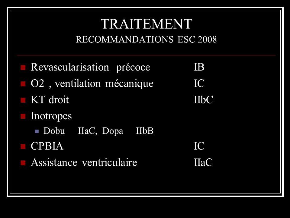 TRAITEMENT RECOMMANDATIONS ESC 2008