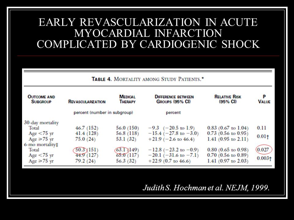 EARLY REVASCULARIZATION IN ACUTE MYOCARDIAL INFARCTION COMPLICATED BY CARDIOGENIC SHOCK