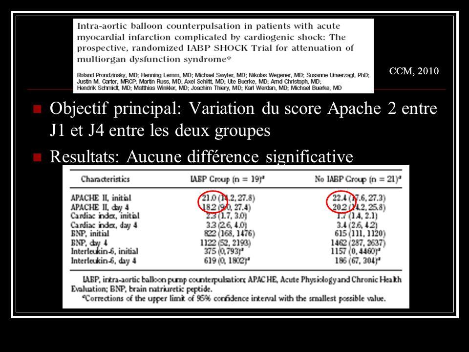 CCM, 2010 Objectif principal: Variation du score Apache 2 entre J1 et J4 entre les deux groupes.