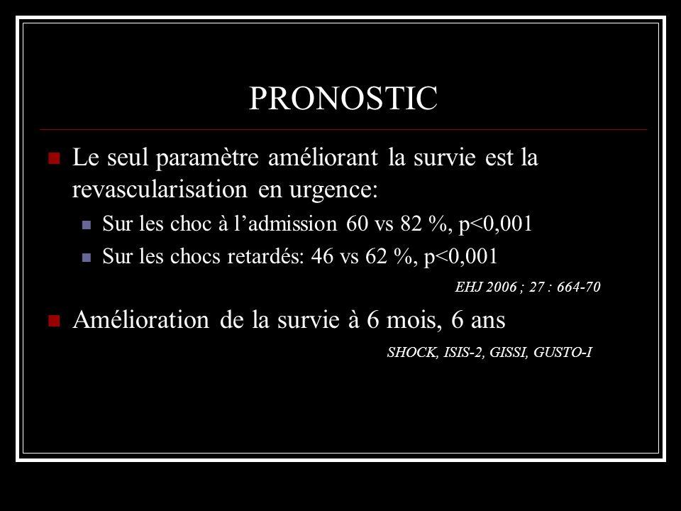 PRONOSTIC Le seul paramètre améliorant la survie est la revascularisation en urgence: Sur les choc à l'admission 60 vs 82 %, p<0,001.