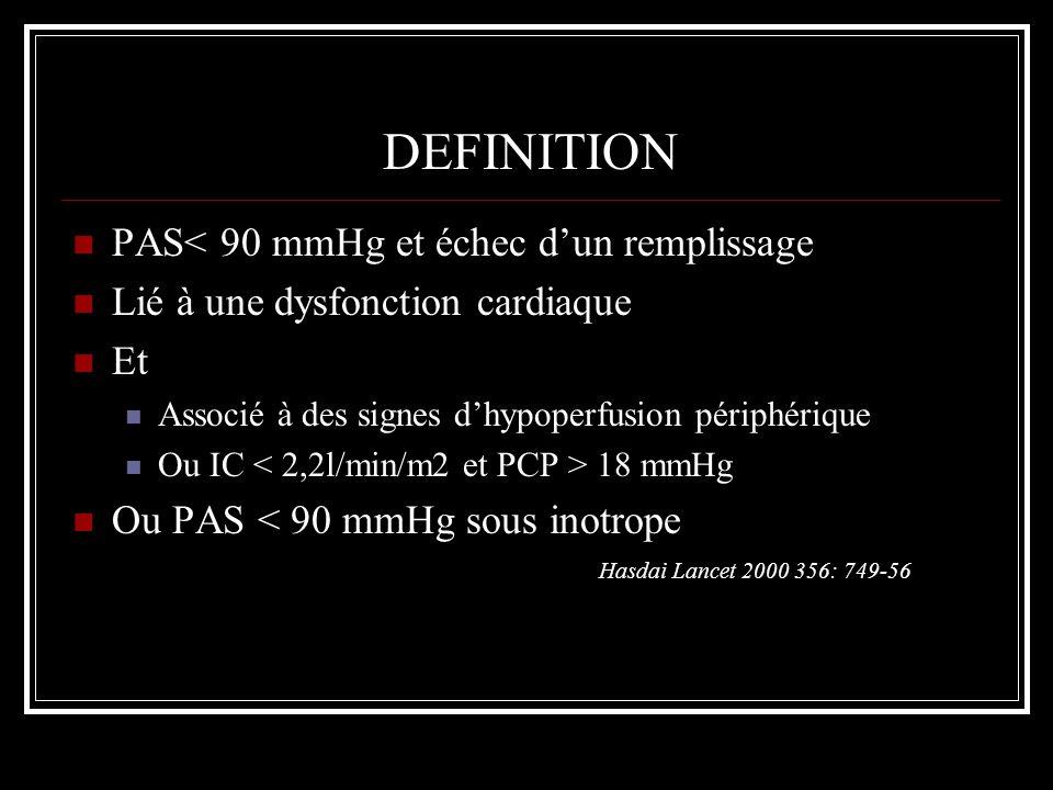 DEFINITION PAS< 90 mmHg et échec d'un remplissage