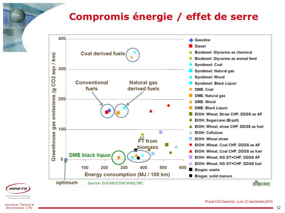 Compromis énergie / effet de serre