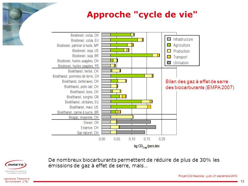 Approche cycle de vie Bilan des gaz à effet de serre des biocarburants (EMPA 2007)