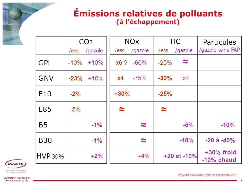 Émissions relatives de polluants (à l'échappement)