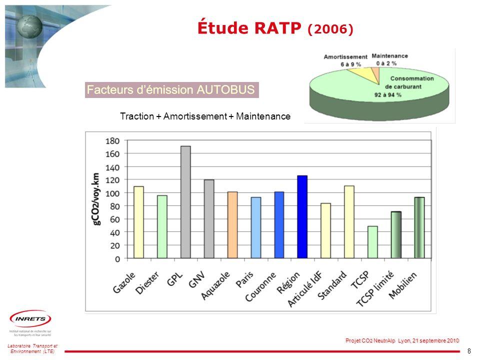 Étude RATP (2006) Traction + Amortissement + Maintenance