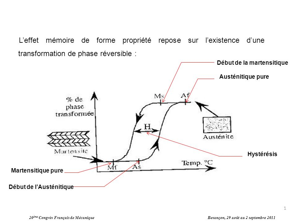 L'effet mémoire de forme propriété repose sur l'existence d'une transformation de phase réversible :