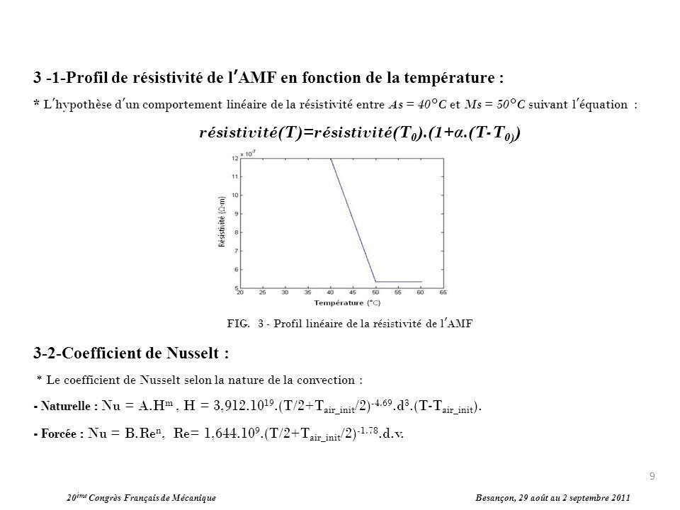 3 -1-Profil de résistivité de l'AMF en fonction de la température :