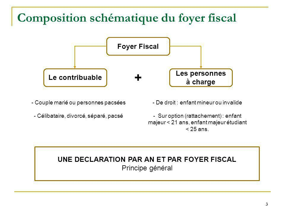 Composition schématique du foyer fiscal