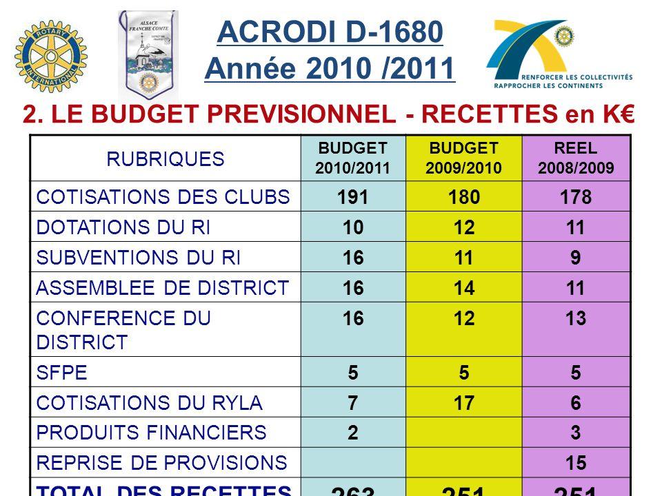 ACRODI D-1680 Année 2010 /2011 2. LE BUDGET PREVISIONNEL - RECETTES en K€ RUBRIQUES. BUDGET 2010/2011.
