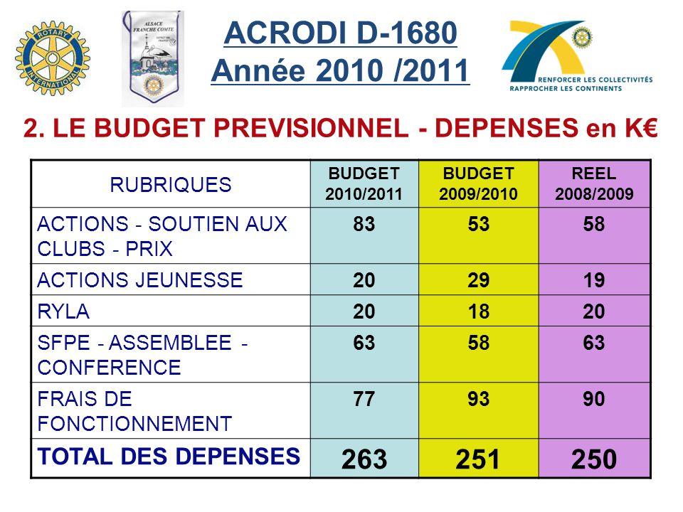 ACRODI D-1680 Année 2010 /2011 2. LE BUDGET PREVISIONNEL - DEPENSES en K€ RUBRIQUES. BUDGET 2010/2011.