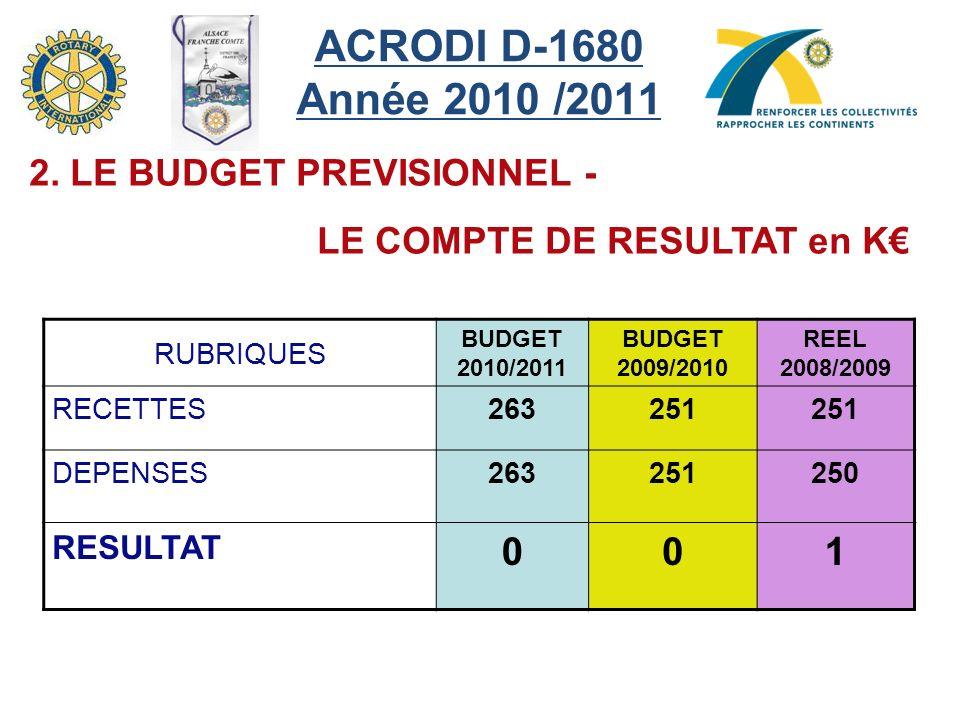 ACRODI D-1680 Année 2010 /2011 1 2. LE BUDGET PREVISIONNEL -