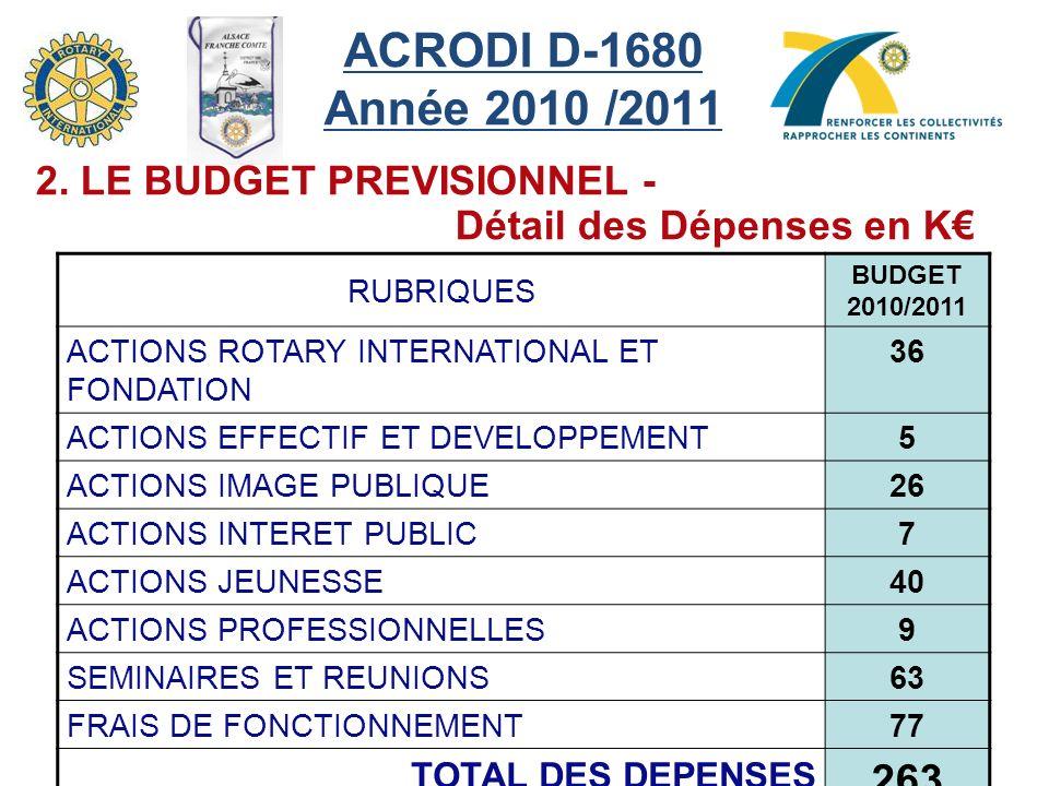 ACRODI D-1680 Année 2010 /2011 263 2. LE BUDGET PREVISIONNEL -