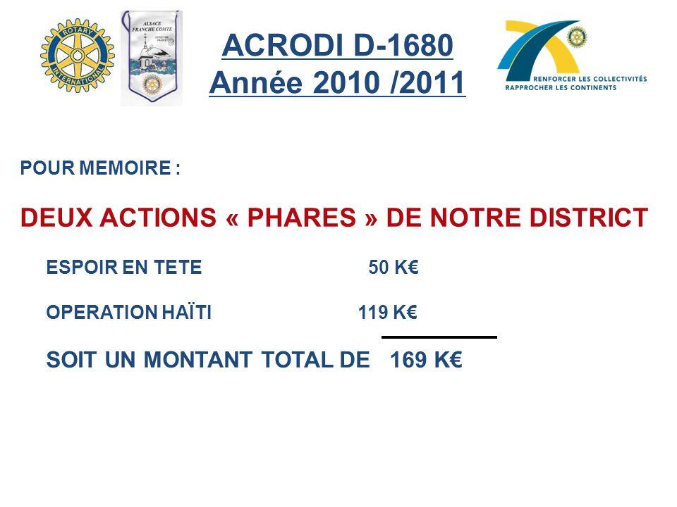 ACRODI D-1680 Année 2010 /2011 POUR MEMOIRE : DEUX ACTIONS « PHARES » DE NOTRE DISTRICT. ESPOIR EN TETE 50 K€