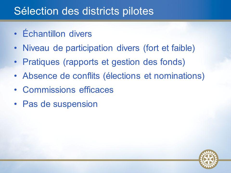 Sélection des districts pilotes