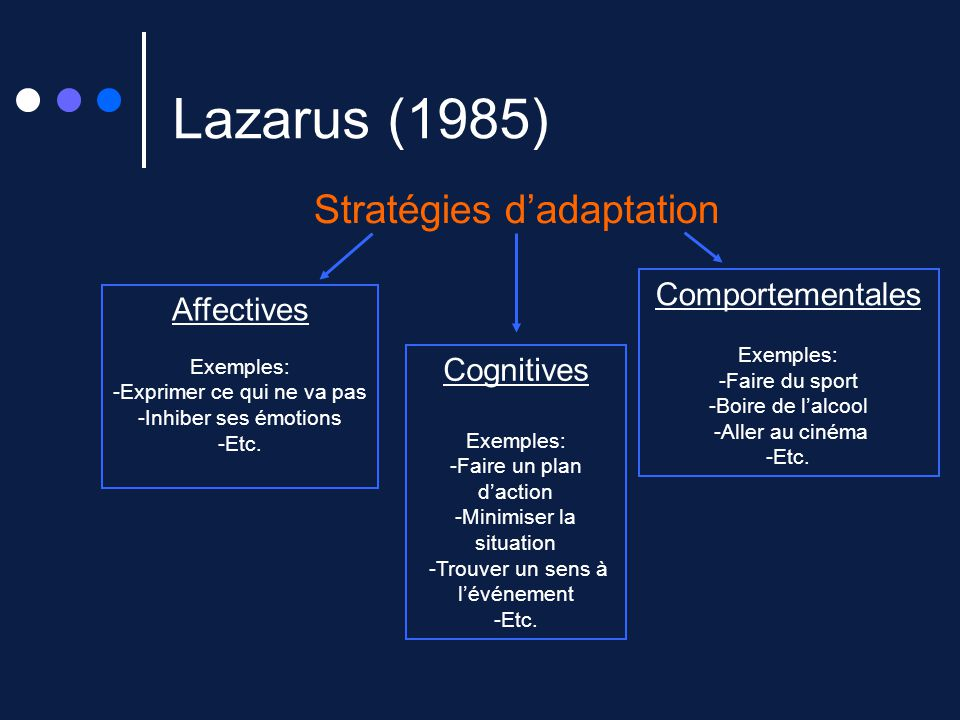Lazarus (1985) Stratégies d'adaptation Comportementales Affectives