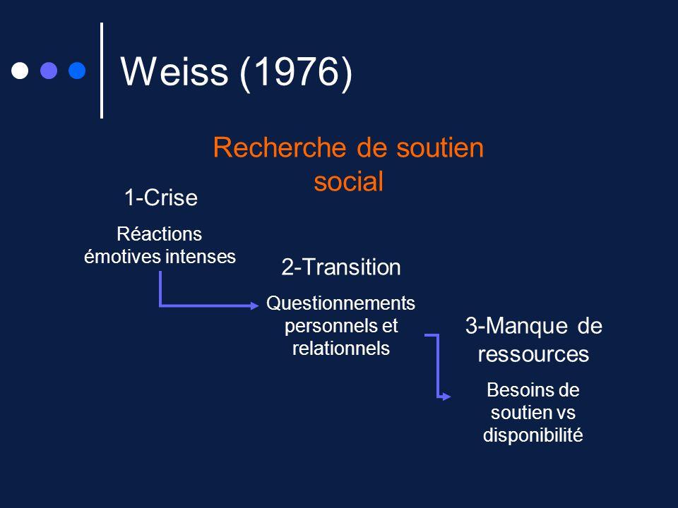 Weiss (1976) Recherche de soutien social 1-Crise 2-Transition