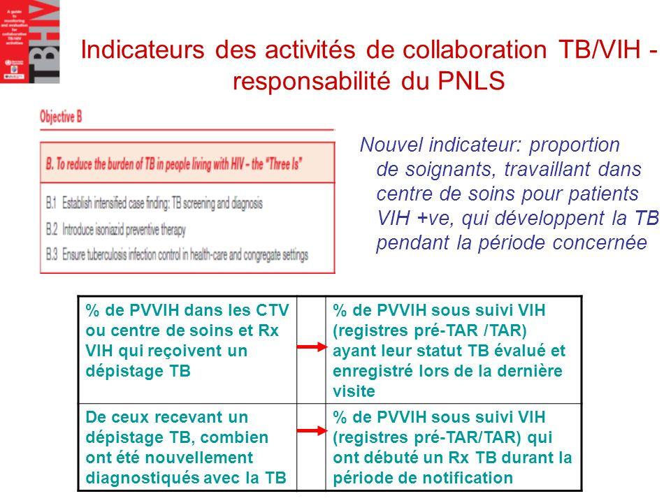 Indicateurs des activités de collaboration TB/VIH - responsabilité du PNLS