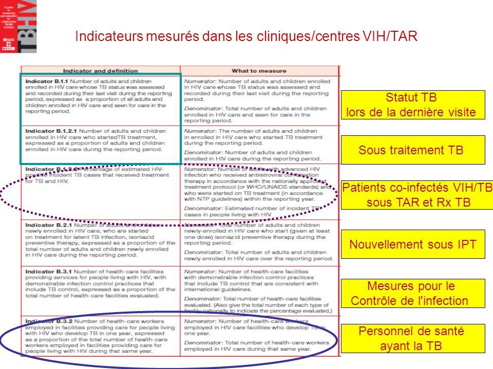 Indicateurs mesurés dans les cliniques/centres VIH/TAR