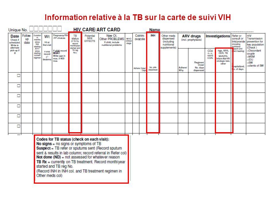 Information relative à la TB sur la carte de suivi VIH