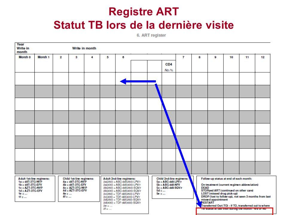 Registre ART Statut TB lors de la dernière visite