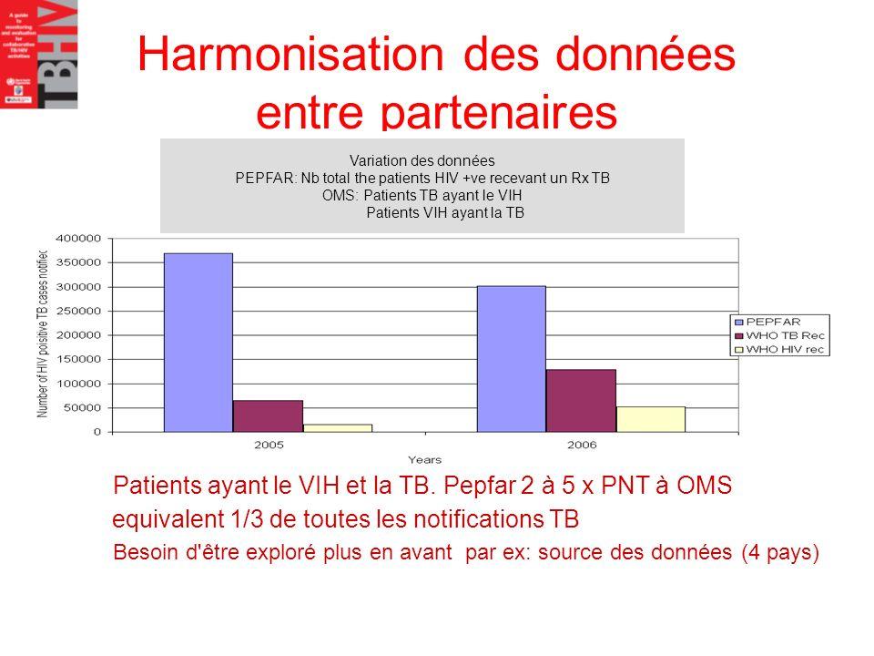 Harmonisation des données entre partenaires