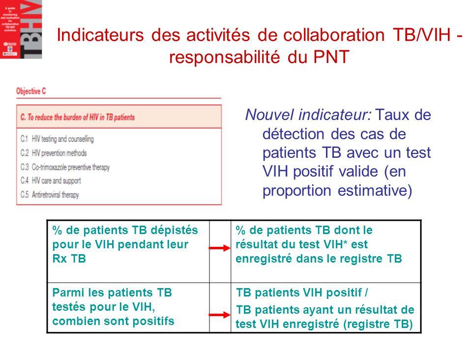 Indicateurs des activités de collaboration TB/VIH - responsabilité du PNT