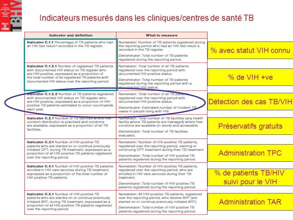 Indicateurs mesurés dans les cliniques/centres de santé TB