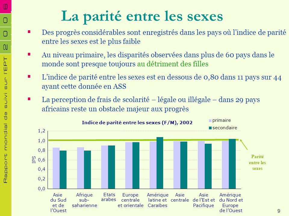 La parité entre les sexes