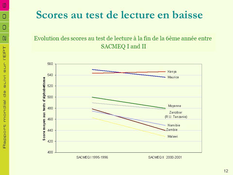 Scores au test de lecture en baisse