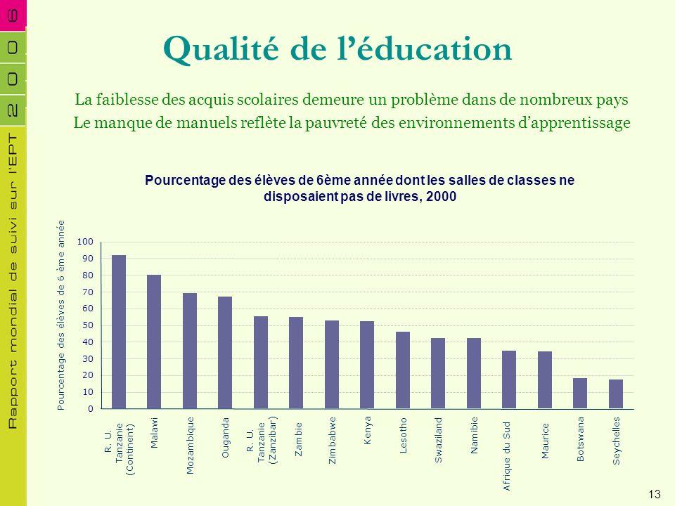 Qualité de l'éducation