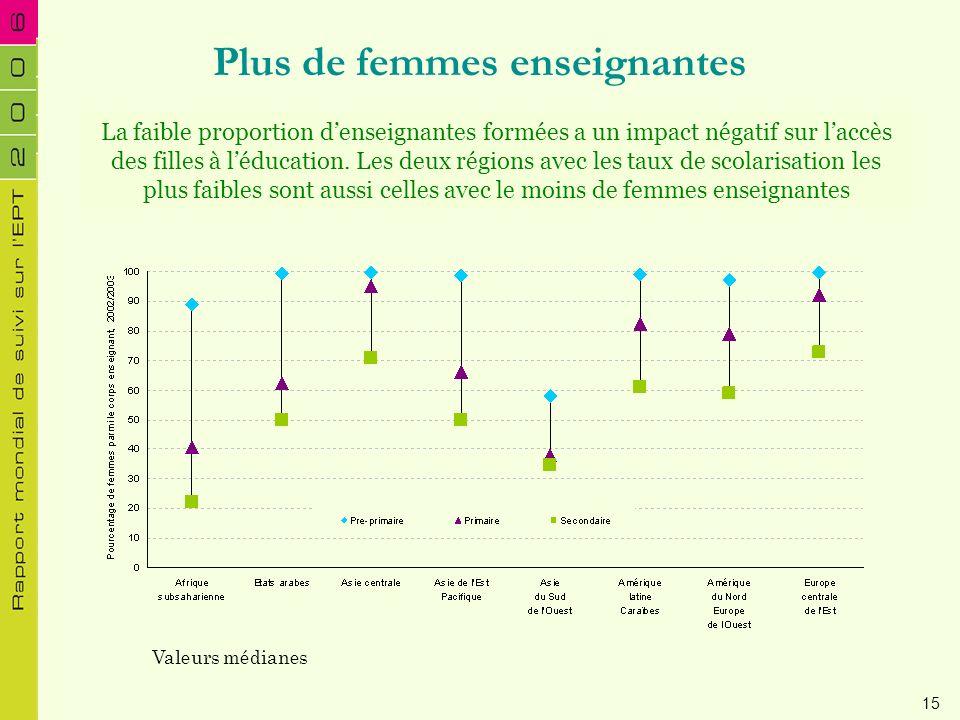 Plus de femmes enseignantes