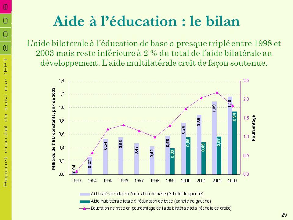 Aide à l'éducation : le bilan