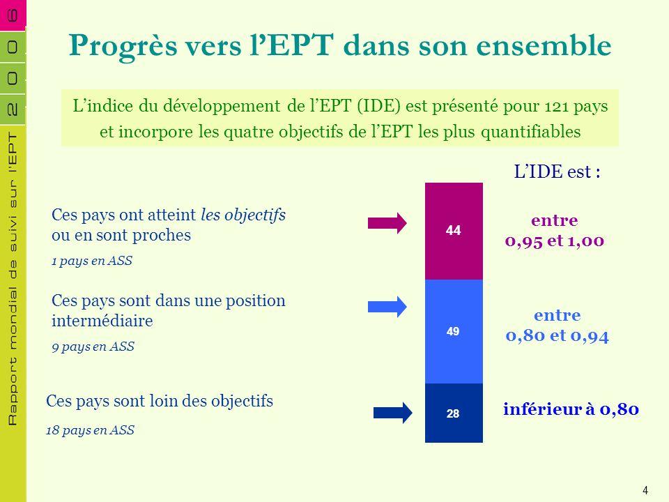 Progrès vers l'EPT dans son ensemble